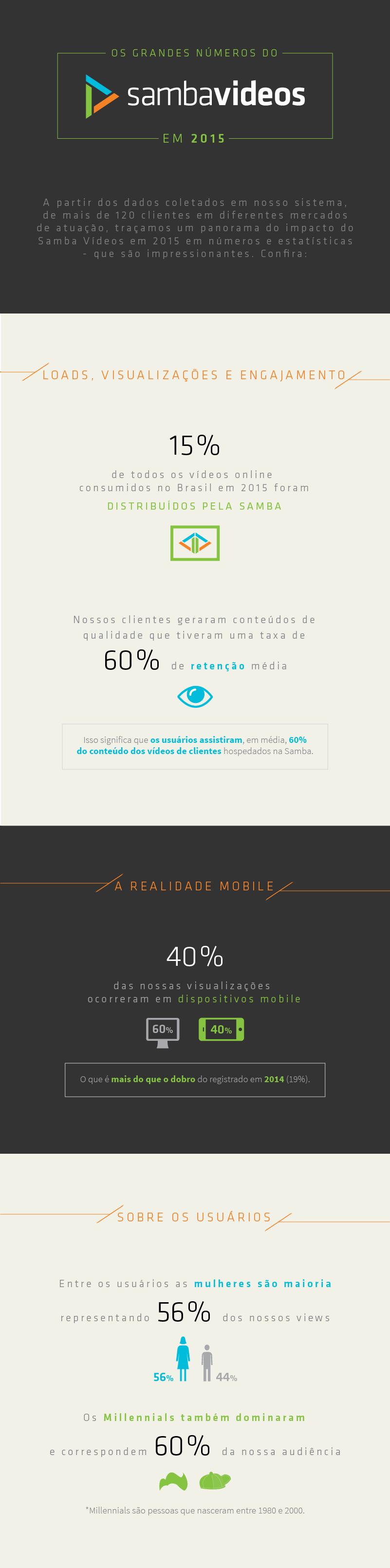 [Infografico] Samba Videos 2015-07